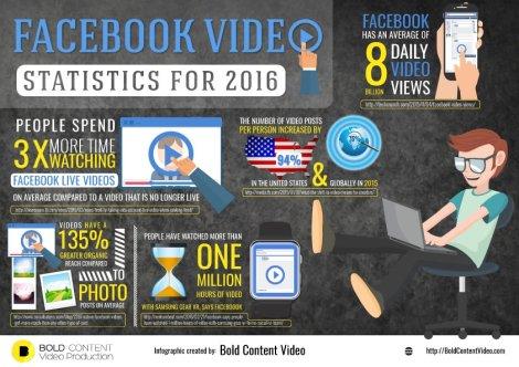 Facebook Video